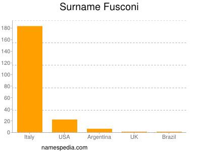 Surname Fusconi