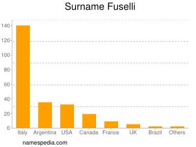 Surname Fuselli