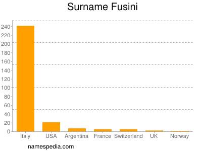 Surname Fusini