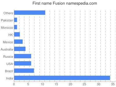 Given name Fusion