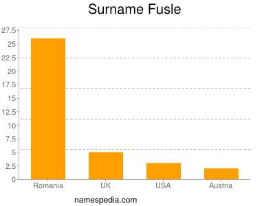 Surname Fusle