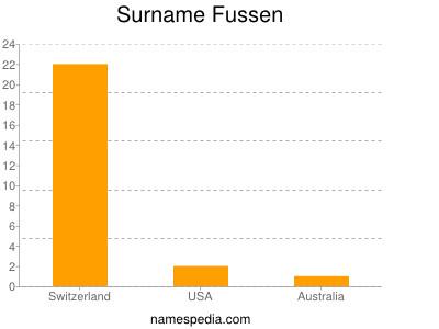 Surname Fussen