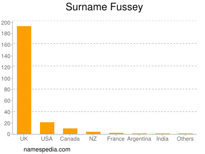 Surname Fussey