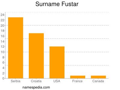 Surname Fustar
