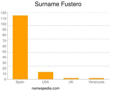 Surname Fustero