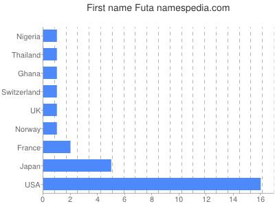 Given name Futa