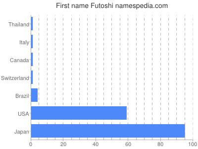Given name Futoshi