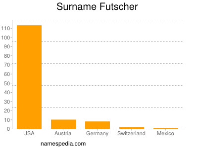 Surname Futscher