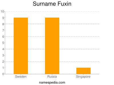 Surname Fuxin