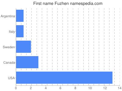 Given name Fuzhen