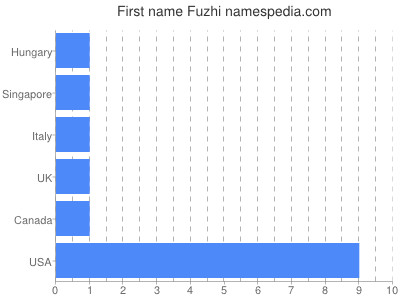 Given name Fuzhi