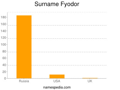 Surname Fyodor