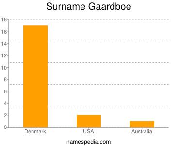 Surname Gaardboe