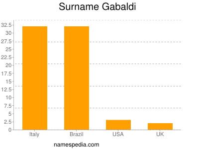 Surname Gabaldi