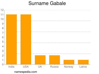Surname Gabale