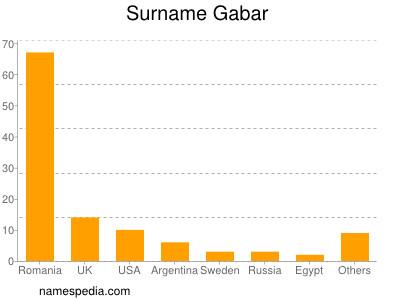 Surname Gabar