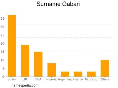 Surname Gabari