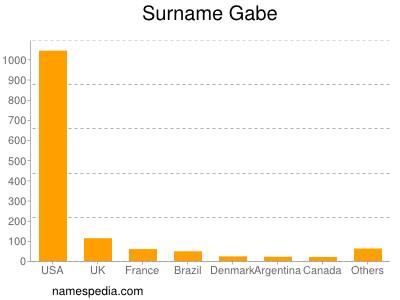 Surname Gabe