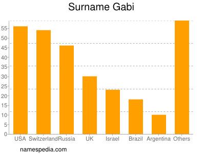 Surname Gabi