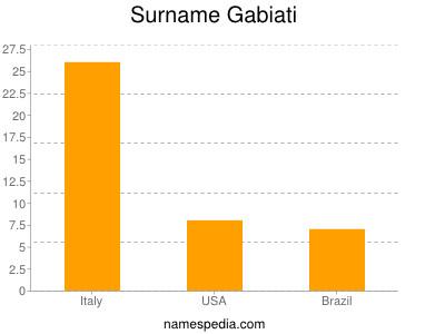 Surname Gabiati