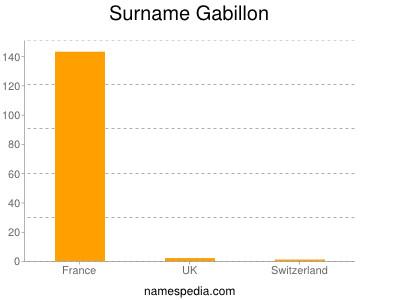 Surname Gabillon