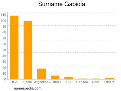 Surname Gabiola