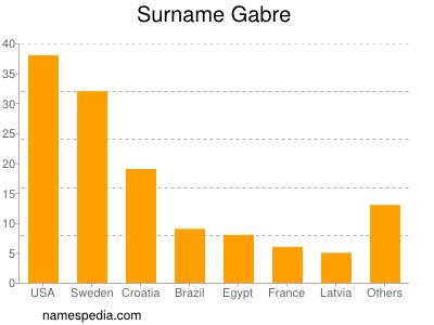 Familiennamen Gabre