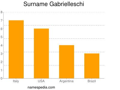 Surname Gabrielleschi