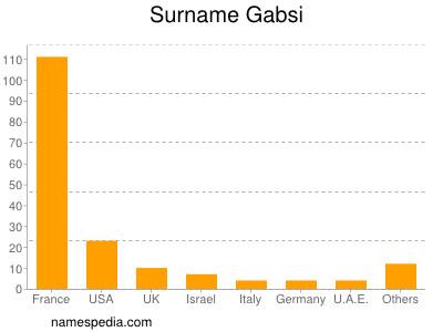Surname Gabsi