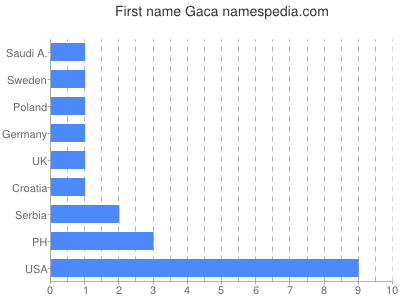 Given name Gaca