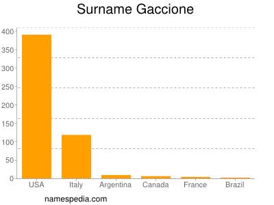 Surname Gaccione