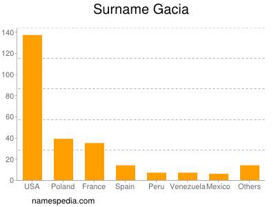Surname Gacia