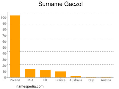 Surname Gaczol