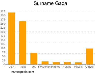 Surname Gada