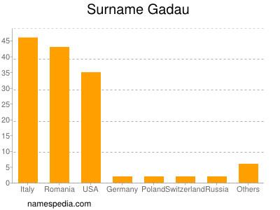 Surname Gadau