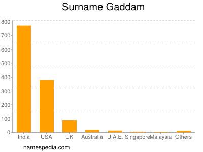 Surname Gaddam