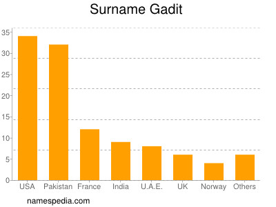 Surname Gadit
