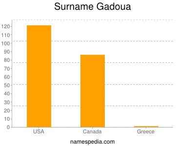 Surname Gadoua