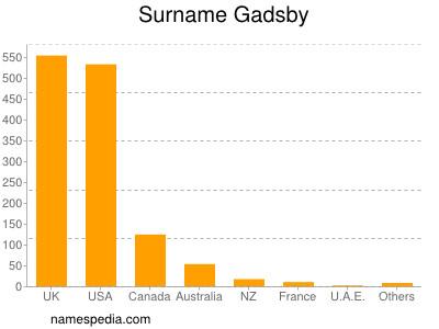 Surname Gadsby