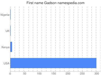 Given name Gadson