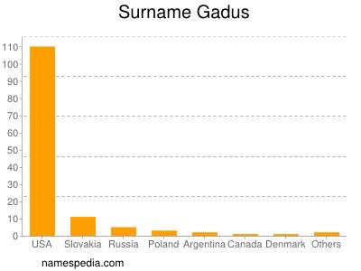 Surname Gadus