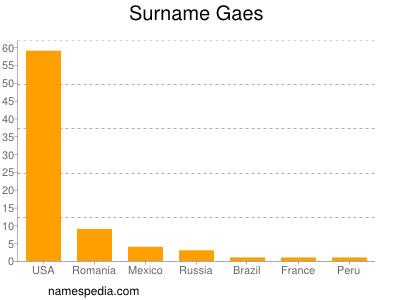 Surname Gaes