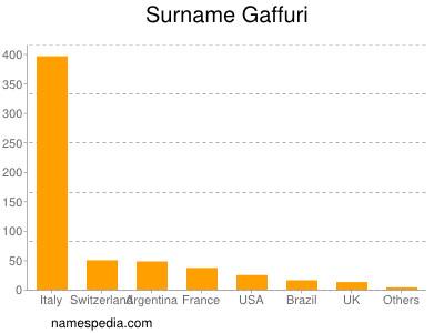 Surname Gaffuri