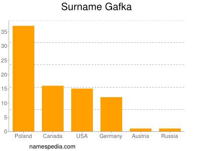 Surname Gafka