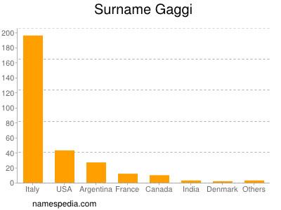Surname Gaggi