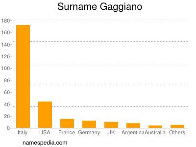 Surname Gaggiano