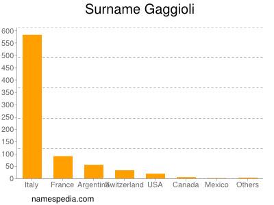 Surname Gaggioli