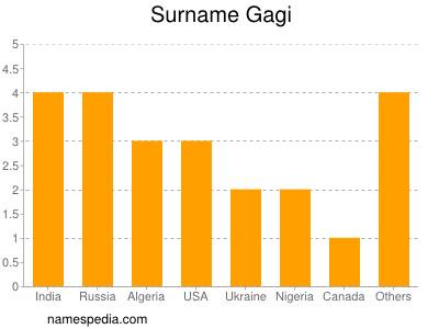 Surname Gagi