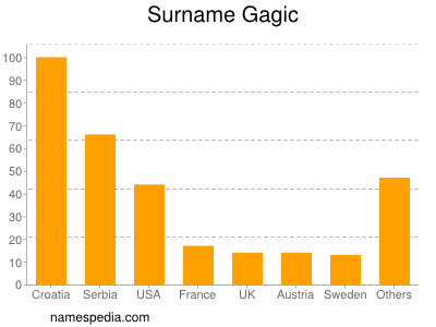 Surname Gagic