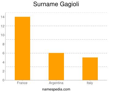 Surname Gagioli